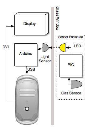 Smoke - System Diagram